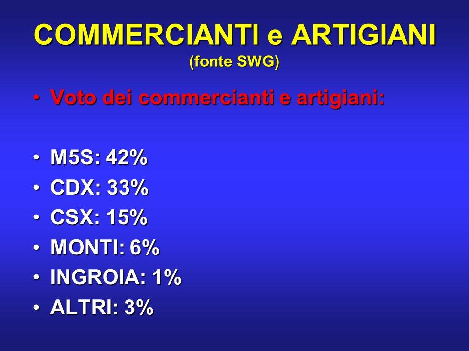 COMMERCIANTI e ARTIGIANI (fonte SWG) Voto dei commercianti e artigiani:Voto dei commercianti e artigiani: M5S: 42%M5S: 42% CDX: 33%CDX: 33% CSX: 15%CSX: 15% MONTI: 6%MONTI: 6% INGROIA: 1%INGROIA: 1% ALTRI: 3%ALTRI: 3%