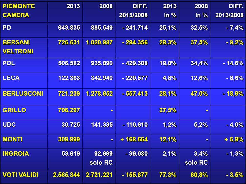 PIEMONTE 1 CAMERA20132008DIFF.2013/20082013 in % 2008 DIFF.2013/2008 PD358.741506.410 - 147.669 26,6%36,4% - 9,8% BERSANIVELTRONI412.117589.468 - 177.351 30,6%42,4% - 11,8% PDL237.410451.637 - 214.227 17,6%32,5% - 14,9% LEGA43.966120.677 - 76.711 3,3%8,7% - 5,4% BERLUSCONI326.705572.306 - 245.601 24,2%41,1% - 16,9% GRILLO392.724-29,1%.