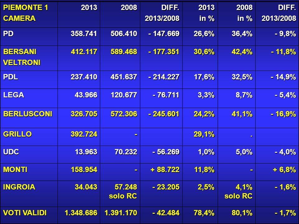 PIEMONTE 2 CAMERA20132008DIFF.2013/20082013 in % 2008 DIFF.2013/2008 PD285.094379.139 - 94.045 23,4%28,5% - 5,1% BERSANIVELTRONI314.514431.519 - 117.005 25,6%32,4% - 6,8% PDL269.172484.253 - 215.081 22,1%36,4% - 13,7% LEGA78.397222.273 - 143.876 6,4%16,7% - 10,3% BERLUSCONI394.534706.346 - 311.812 32,4%53,1% - 20,7% GRILLO313.573-25,8%- UDC16.76271.103 - 54.341 1,4%5,4% - 4,0% MONTI151.045- + 79.942 12,4%- + 7,0% INGROIA19.576 35.451 solo RC - 15.875 1,6% 2,7% solo RC - 1,1% VOTI VALIDI 1.216.6581.330.042 - 113.884 76,0%81,4% - 5,4%