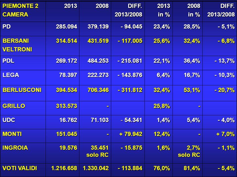PDCAMERA20132008DIFF.2013/20082013 in % 2008 DIFF.2013/2008 AL64.35187.041 - 22.690 25,6%31,8% - 6.2% AT27.57437.850 - 10.276 22,8%28,8% - 6.0% BL25.81235.450 - 9.638 24,2%29,7% - 5.5% CN68.68293.115 - 24.433 20,4%25,9% - 5.5% NO50.53364.260-13.72724,0%28,1% - 4.1% VCO22.95629.434 - 6.478 25,9%28,6% - 2.7% VC25.18632.000 - 6.814 24,9%28,0% - 3.1% PIEMONTE 2 285.094379.150 - 94.076 23,4%28,5% - 5.1% TORINO città 145.696208.997 - 63.301 29,1%39,4% - 10.3% PIEMONTE 1 358.741506.398 - 147.657 26,6%36,4% - 9.8% TOTALEPIEMONTE643.835885.548 - 241.713 25,1%32,5% - 7.4%