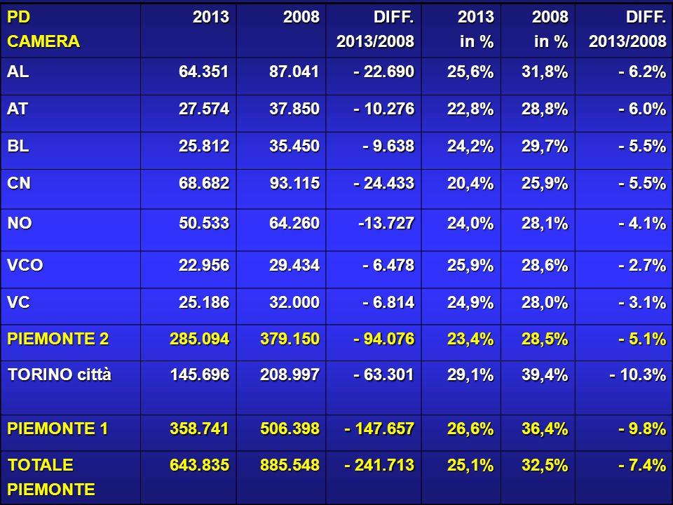 DONNE (fonte SWG) Voto delle elettrici e delle casalinghe:Voto delle elettrici e delle casalinghe: CSX: 31% (casalinghe 25%)CSX: 31% (casalinghe 25%) CDX: 30% (38%)CDX: 30% (38%) M5S: 23% (25%)M5S: 23% (25%) MONTI: 11% (10%)MONTI: 11% (10%) INGROIA: 2% (1%)INGROIA: 2% (1%) ALTRI: 3% (1%)ALTRI: 3% (1%)