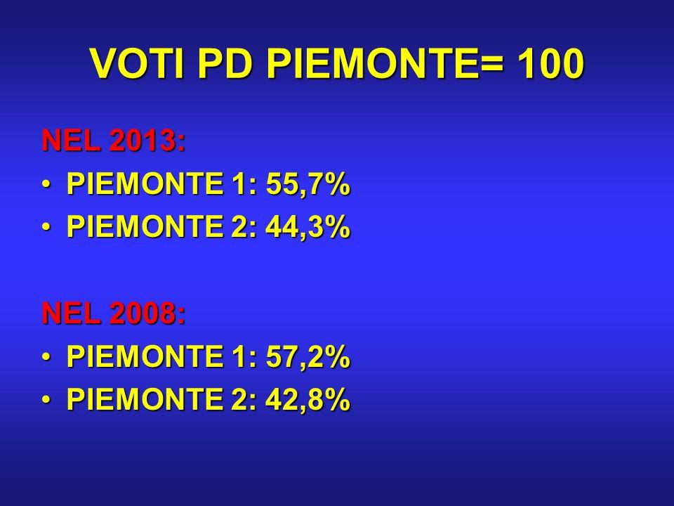 VOTI PD PIEMONTE= 100 NEL 2013: PIEMONTE 1: 55,7%PIEMONTE 1: 55,7% PIEMONTE 2: 44,3%PIEMONTE 2: 44,3% NEL 2008: PIEMONTE 1: 57,2%PIEMONTE 1: 57,2% PIEMONTE 2: 42,8%PIEMONTE 2: 42,8%