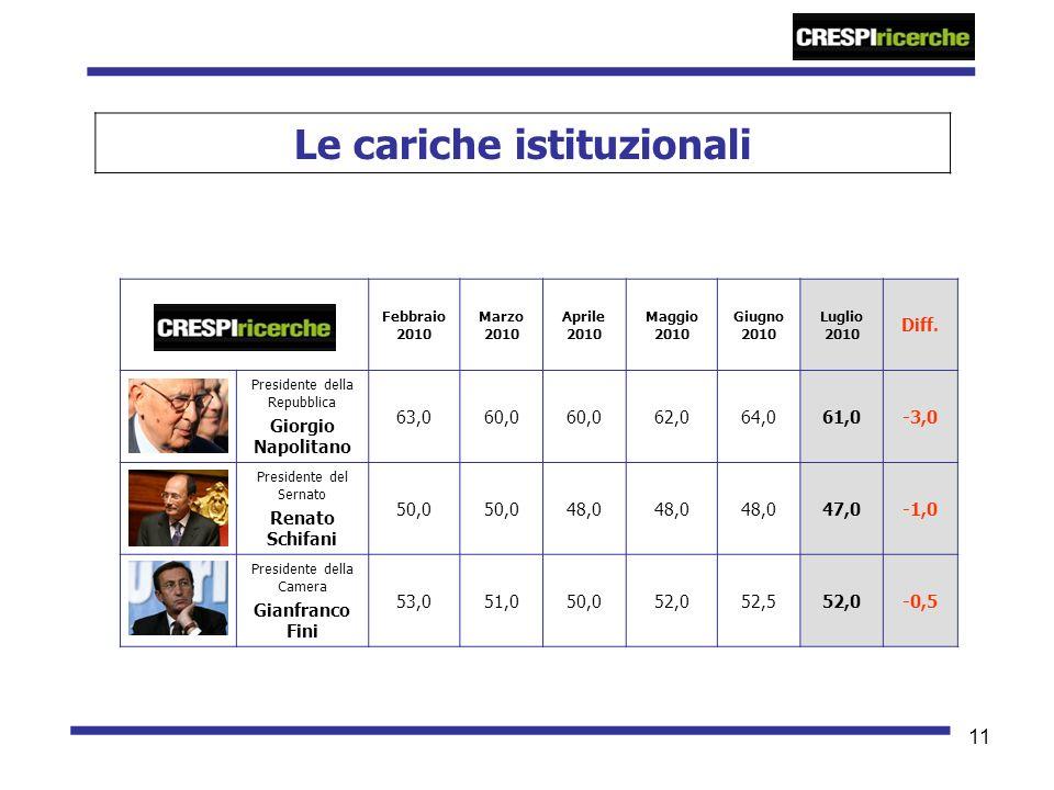 11 Le cariche istituzionali Febbraio 2010 Marzo 2010 Aprile 2010 Maggio 2010 Giugno 2010 Luglio 2010 Diff. Presidente della Repubblica Giorgio Napolit