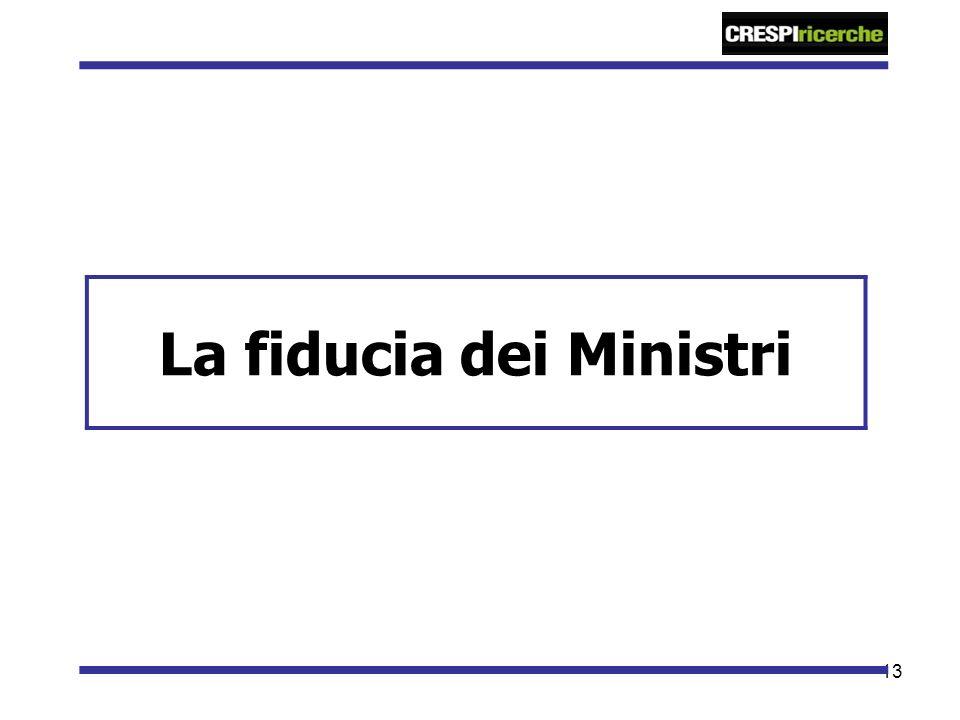 13 La fiducia dei Ministri