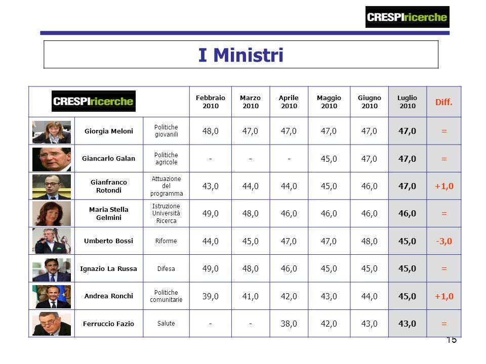 15 I Ministri Febbraio 2010 Marzo 2010 Aprile 2010 Maggio 2010 Giugno 2010 Luglio 2010 Diff.