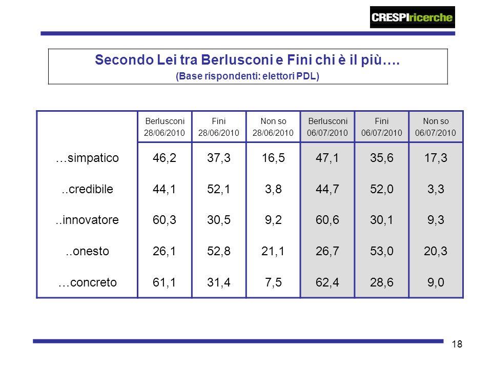 18 Secondo Lei tra Berlusconi e Fini chi è il più…. (Base rispondenti: elettori PDL) Berlusconi 28/06/2010 Fini 28/06/2010 Non so 28/06/2010 Berluscon