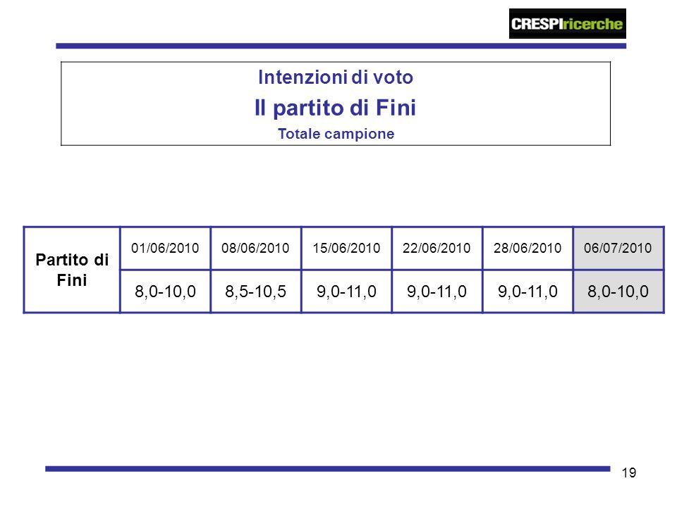 19 Intenzioni di voto Il partito di Fini Totale campione Partito di Fini 01/06/201008/06/201015/06/201022/06/201028/06/201006/07/2010 8,0-10,08,5-10,5