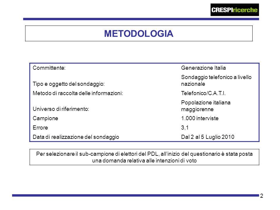 2 METODOLOGIA Committente:Generazione Italia Tipo e oggetto del sondaggio: Sondaggio telefonico a livello nazionale Metodo di raccolta delle informazi