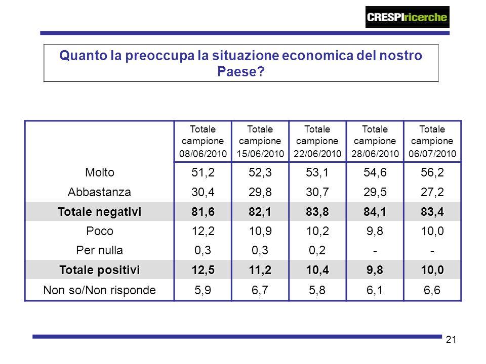 21 Quanto la preoccupa la situazione economica del nostro Paese? Totale campione 08/06/2010 Totale campione 15/06/2010 Totale campione 22/06/2010 Tota