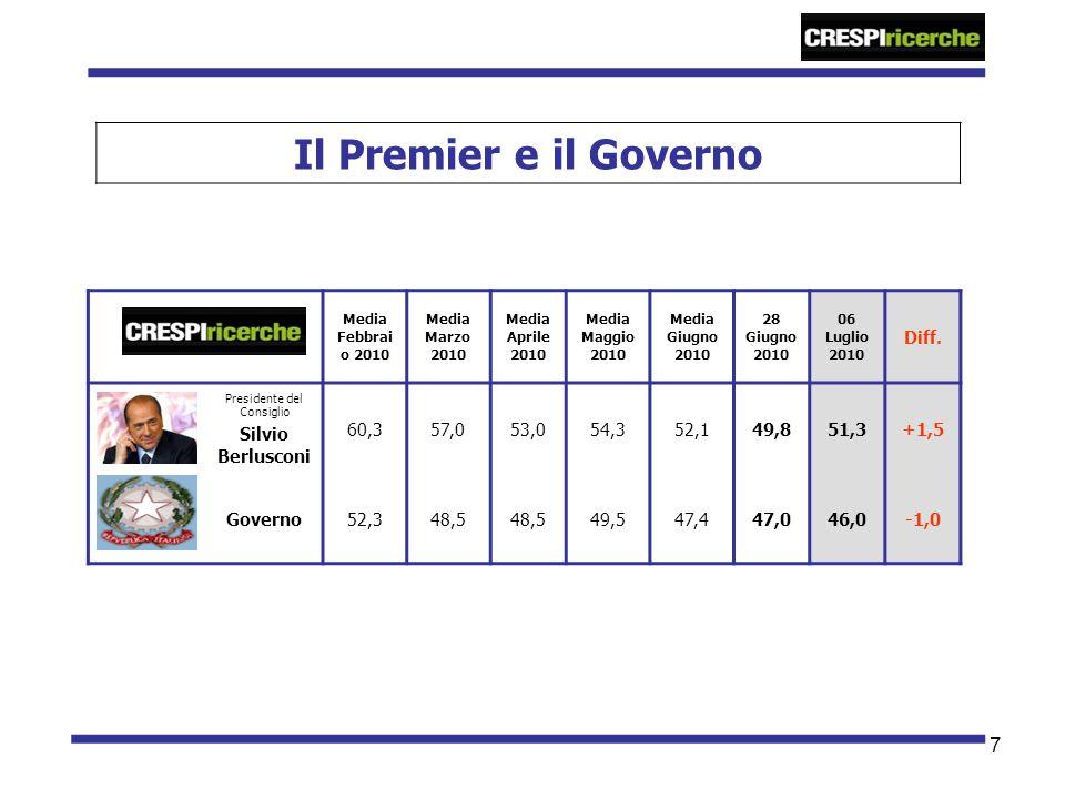 8 Trend fiducia Premier e Governo