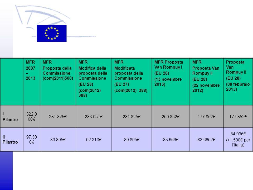 © 2009 Europäisches Parlament, Besucherdienst MFR 2007 – 2013 MFR Proposta della Commissione (com(2011)500) MFR Modifica della proposta della Commissi