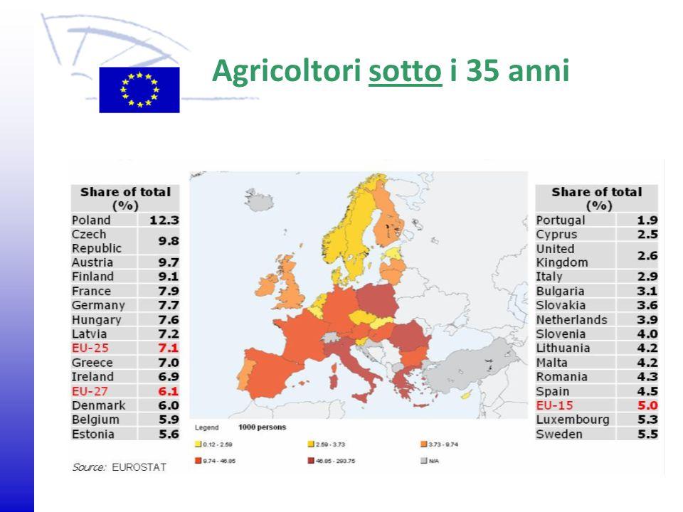 © 2009 Europäisches Parlament, Besucherdienst Agricoltori sotto i 35 anni