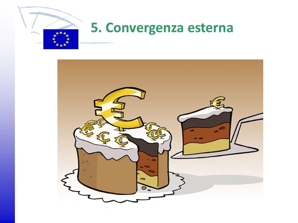 © 2009 Europäisches Parlament, Besucherdienst Agrarumweltprogramm 5. Convergenza esterna