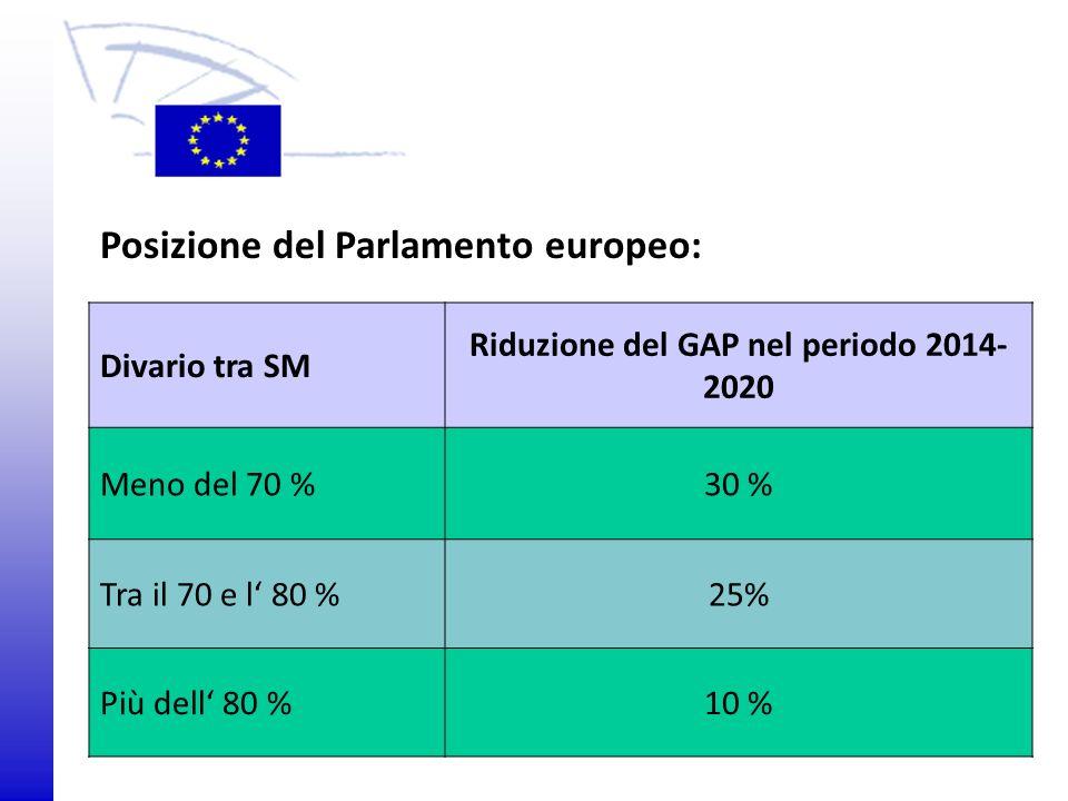 Divario tra SM Riduzione del GAP nel periodo 2014- 2020 Meno del 70 %30 % Tra il 70 e l 80 %25% Più dell 80 %10 % Posizione del Parlamento europeo: