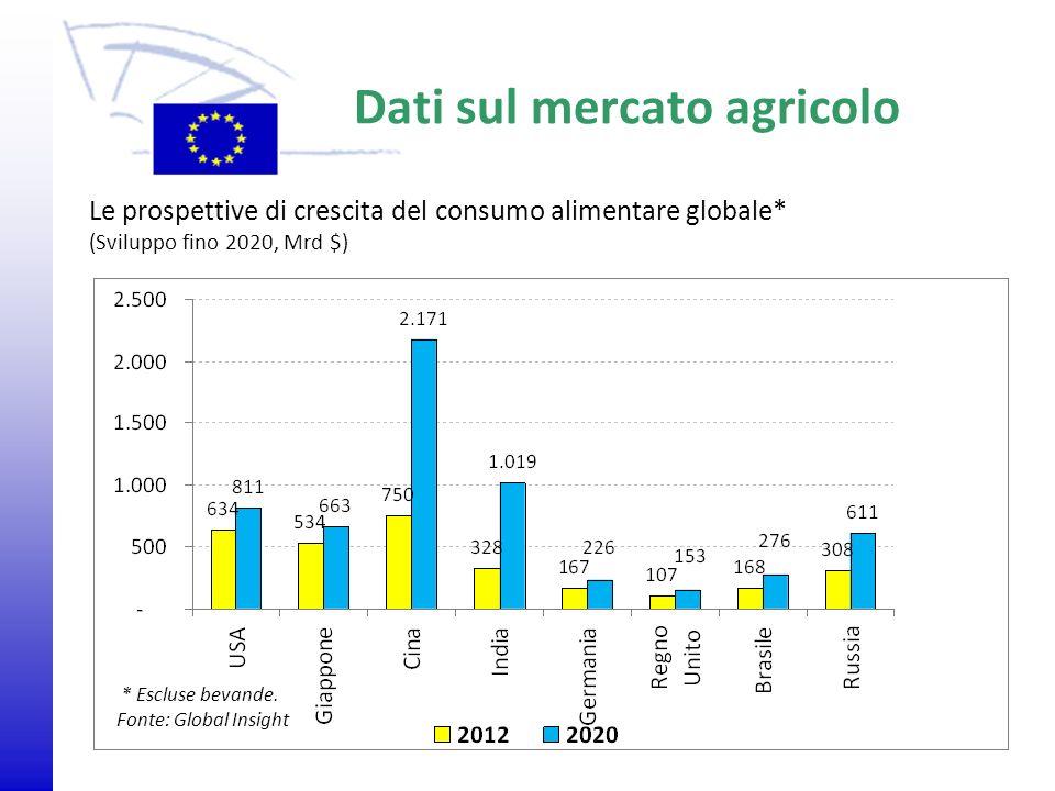 © 2009 Europäisches Parlament, Besucherdienst Le prospettive di crescita del consumo alimentare globale* (Sviluppo fino 2020, Mrd $) Dati sul mercato