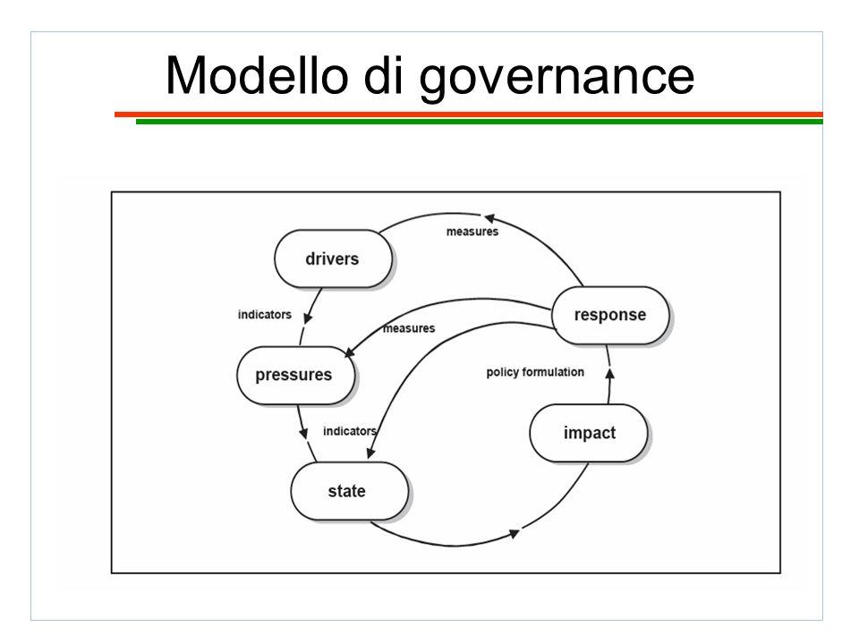 Modello di governance