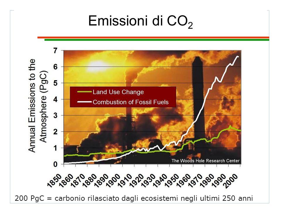 Emissioni di CO 2 200 PgC = carbonio rilasciato dagli ecosistemi negli ultimi 250 anni