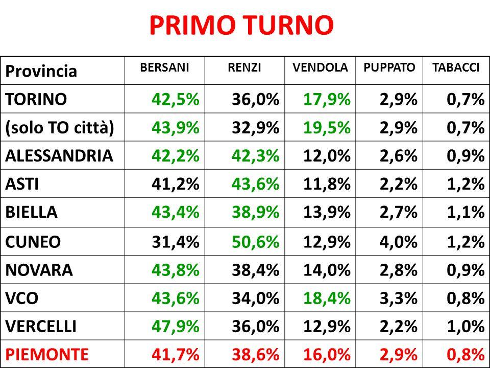 PRIMO TURNO Provincia BERSANIRENZIVENDOLAPUPPATOTABACCI TORINO42,5%36,0%17,9%2,9%0,7% (solo TO città)43,9%32,9%19,5%2,9%0,7% ALESSANDRIA42,2%42,3%12,0