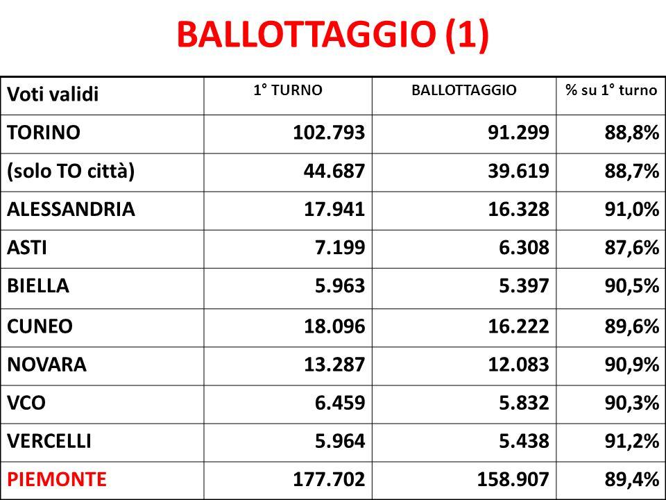 BALLOTTAGGIO (1) Voti validi 1° TURNOBALLOTTAGGIO% su 1° turno TORINO102.79391.29988,8% (solo TO città)44.68739.61988,7% ALESSANDRIA17.94116.32891,0%