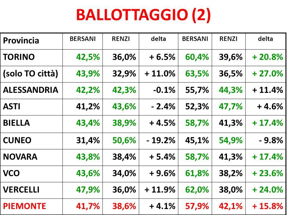 BALLOTTAGGIO (2) Provincia BERSANIRENZIdeltaBERSANIRENZIdelta TORINO42,5%36,0%+ 6.5%60,4%39,6%+ 20.8% (solo TO città)43,9%32,9%+ 11.0%63,5%36,5%+ 27.0