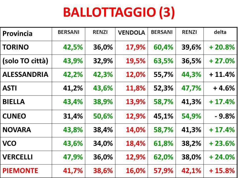 BALLOTTAGGIO (3) Provincia BERSANIRENZI VENDOLA BERSANIRENZIdelta TORINO42,5%36,0%17,9%60,4%39,6%+ 20.8% (solo TO città)43,9%32,9%19,5%63,5%36,5%+ 27.