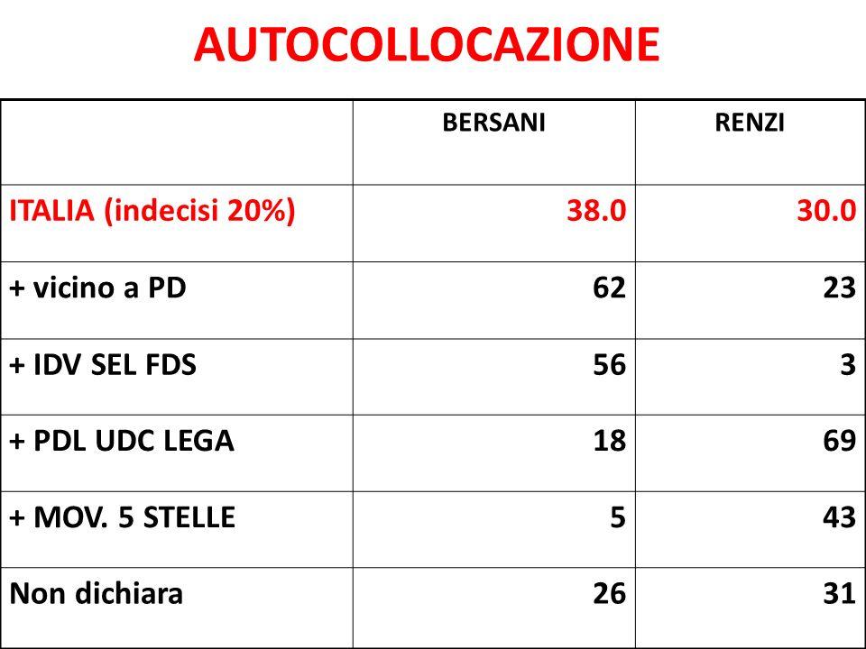 AUTOCOLLOCAZIONE BERSANIRENZI ITALIA (indecisi 20%)38.030.0 + vicino a PD6223 + IDV SEL FDS563 + PDL UDC LEGA1869 + MOV. 5 STELLE543 Non dichiara2631