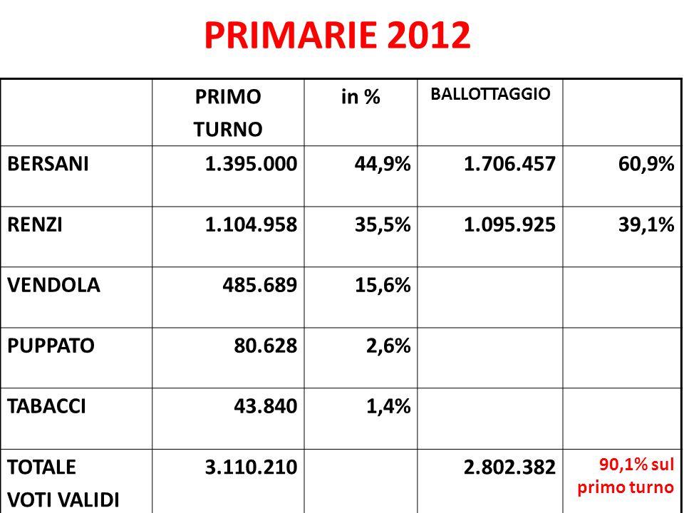 PRIMARIE 2012 PRIMO TURNO in % BALLOTTAGGIO BERSANI1.395.00044,9%1.706.45760,9% RENZI1.104.95835,5%1.095.92539,1% VENDOLA485.68915,6% PUPPATO80.6282,6