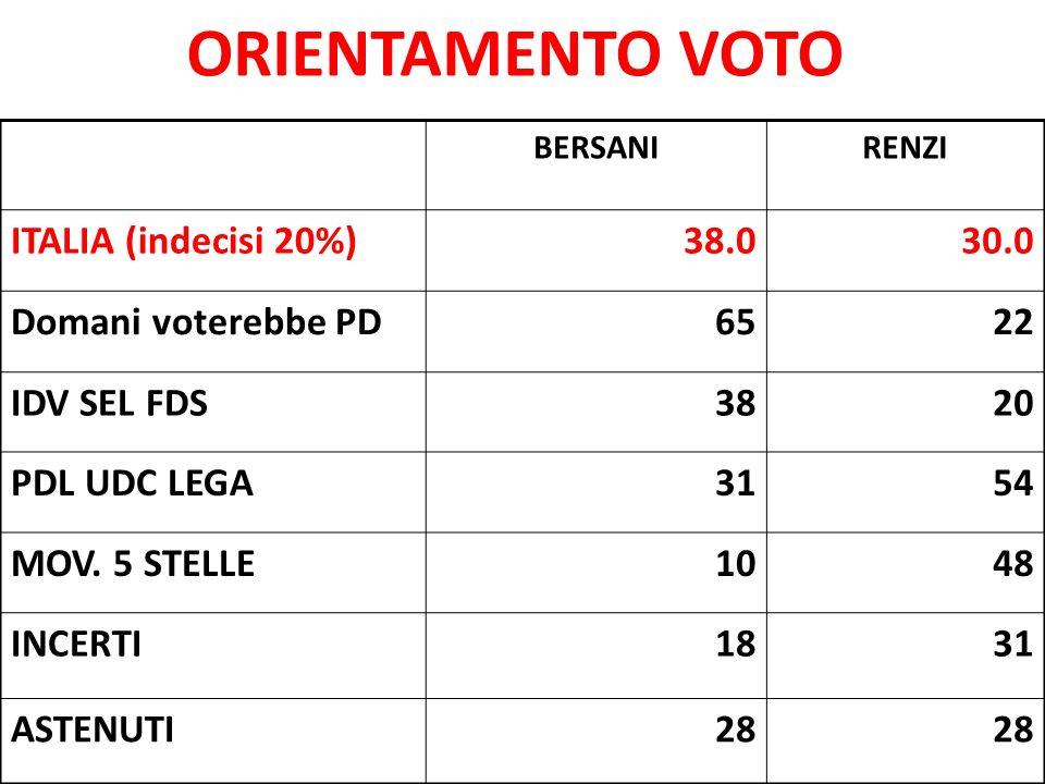 ORIENTAMENTO VOTO BERSANIRENZI ITALIA (indecisi 20%)38.030.0 Domani voterebbe PD6522 IDV SEL FDS3820 PDL UDC LEGA3154 MOV. 5 STELLE1048 INCERTI1831 AS