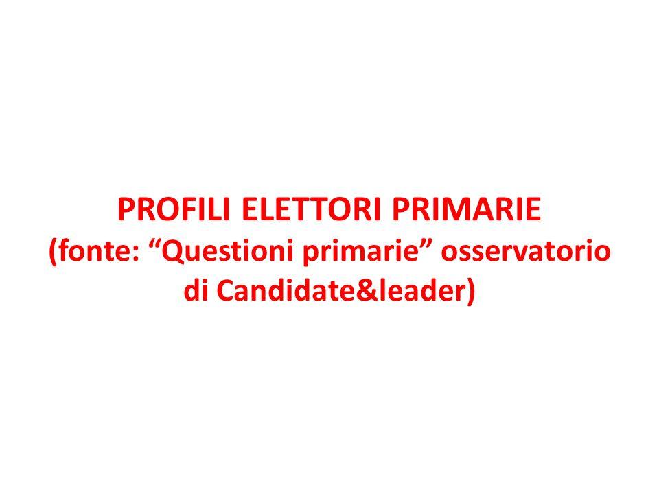 PROFILI ELETTORI PRIMARIE (fonte: Questioni primarie osservatorio di Candidate&leader)