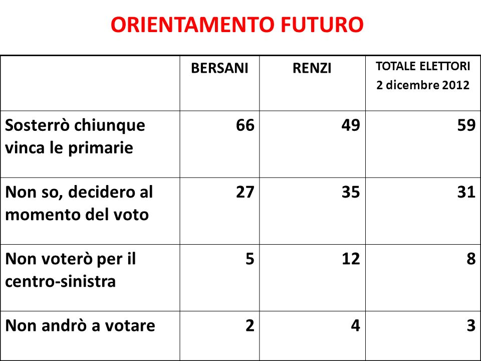 ORIENTAMENTO FUTURO BERSANIRENZI TOTALE ELETTORI 2 dicembre 2012 Sosterrò chiunque vinca le primarie 664959 Non so, decidero al momento del voto 27353