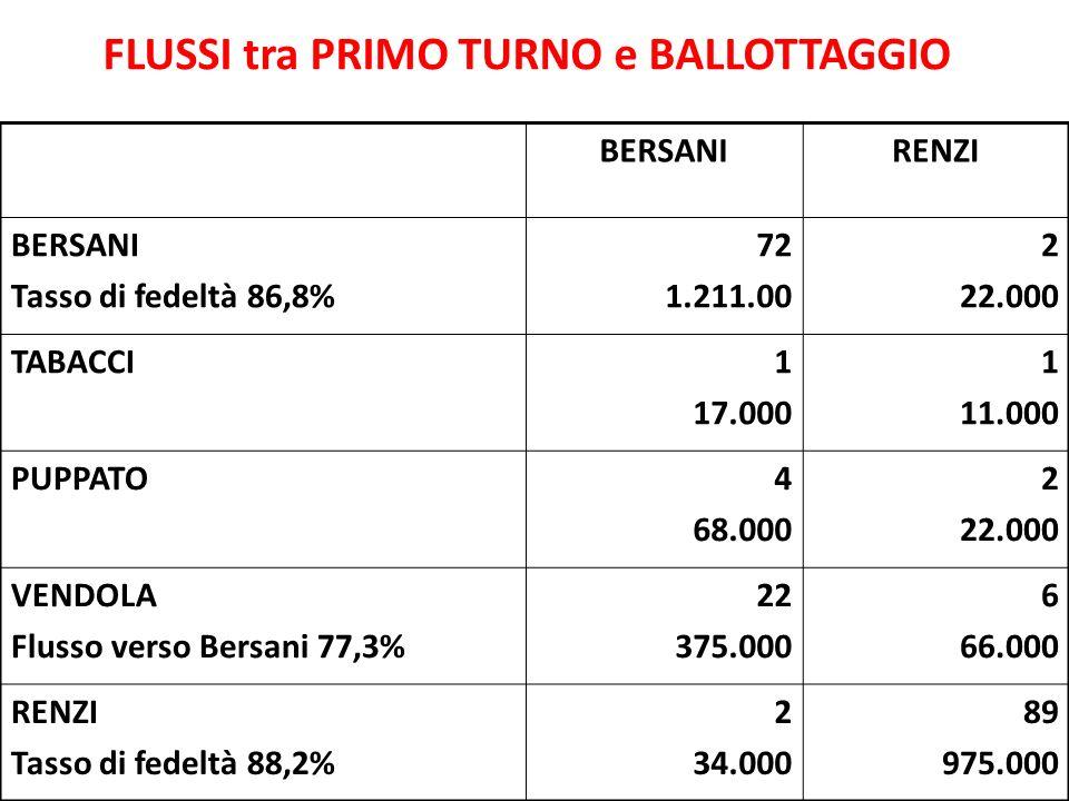 FLUSSI tra PRIMO TURNO e BALLOTTAGGIO BERSANIRENZI BERSANI Tasso di fedeltà 86,8% 72 1.211.00 2 22.000 TABACCI1 17.000 1 11.000 PUPPATO4 68.000 2 22.0