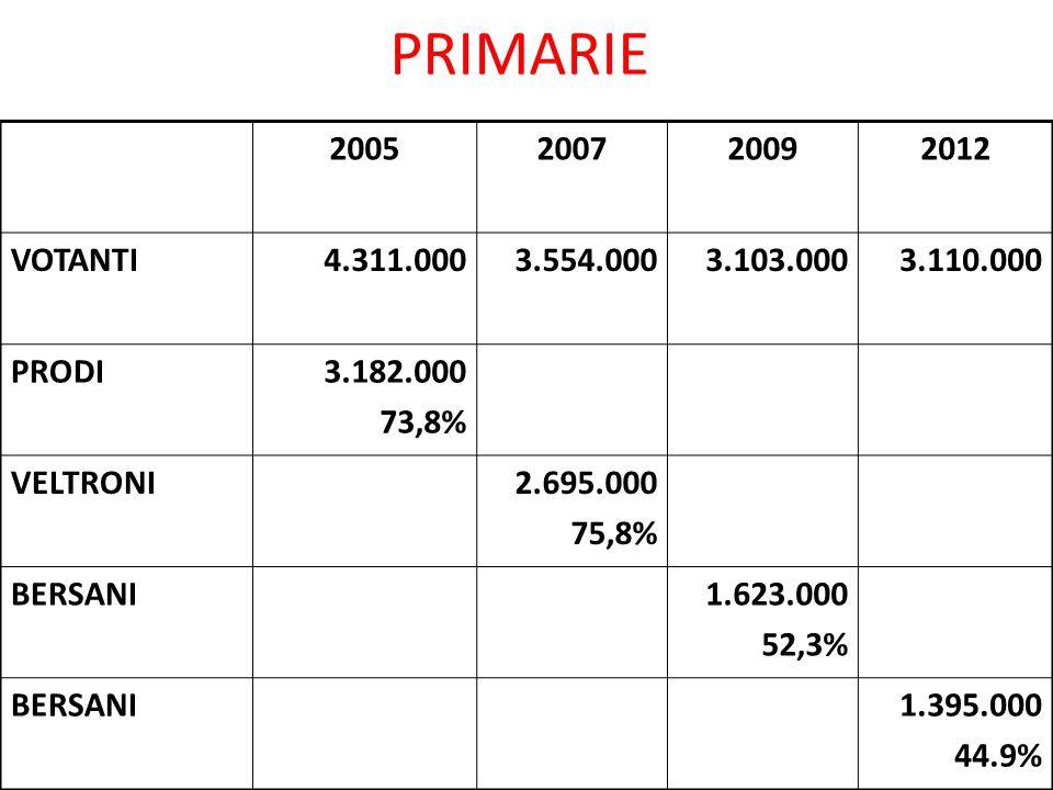 PRIMARIE candidati PD 20092012 VOTANTI3.103.0003.110.000 (solo PD 2.581.000) BERSANI1.623.0001.395.000 RENZI1.105.000 PUPPATO81.000 FRANCESCHINI1.045.000 MARINO381.000