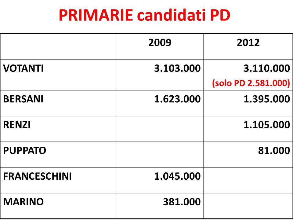 PRIMARIE candidati PD 20092012 VOTANTI3.103.0003.110.000 (solo PD 2.581.000) BERSANI1.623.0001.395.000 RENZI1.105.000 PUPPATO81.000 FRANCESCHINI1.045.
