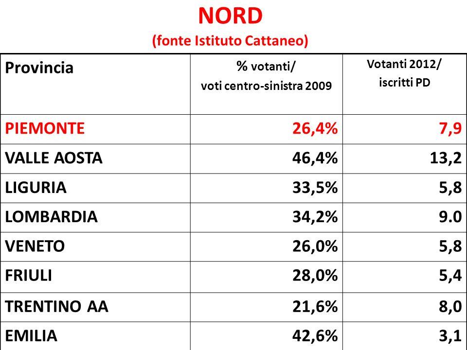 NORD ( fonte Cise-Luiss) Provincia Votanti primarie 2009/ voti centro sinistra 2008 Votanti primarie 2012/ voti cs 2008 PIEMONTE13,8%15,6% LIGURIA18,5%18,2% LOMBARDIA16,2%20,0% VENETO17,0%16,0% FRIULI25,8%24,9% TRENTINO AA13,3%13,6% EMILIA25,7%29,2% ITALIA20,1%20,5%