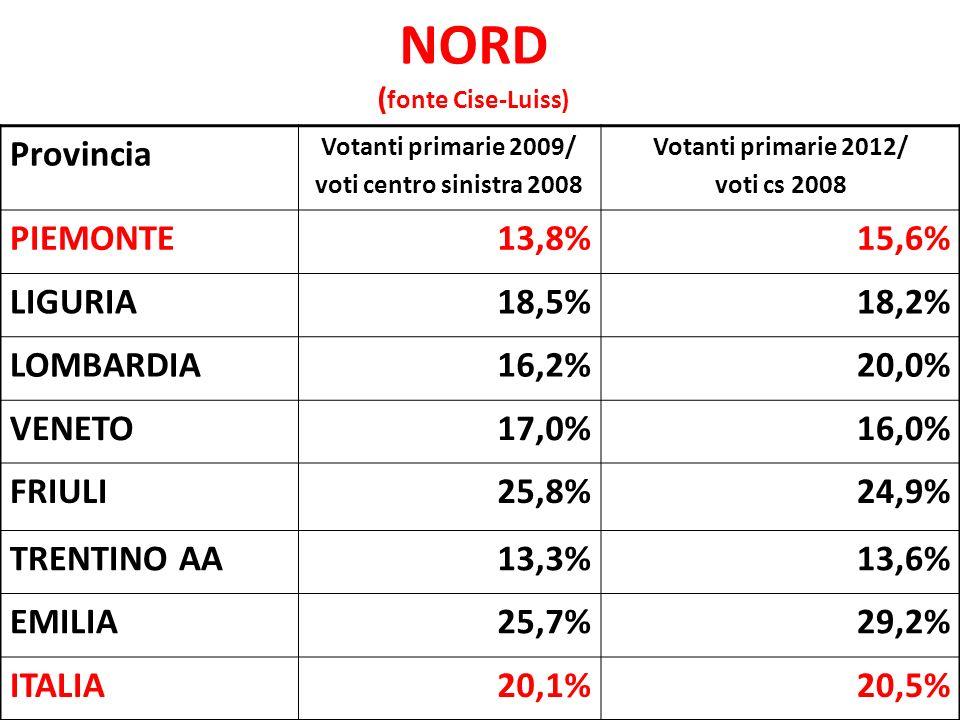 NORD Provincia BERSANIRENZIVENDOLAPUPPATOTABACCI PIEMONTE41,7%38,6%16,0%2,9%0,8% VALLE AOSTA40,5%38,1%15,5%4,9%1,1% LIGURIA50,1%32,1%14,5%2,7%0,7% LOMBARDIA44,0%36,9%14,3%3,5%1,2% VENETO41,2%36,2%12,0%9,9%0,7% FRIULI43,7%36,4%14,1%4,8%0,9% TRENTINO AA42,9%35,7%15,4%5,1%0,8% EMILIA49,0%38,3%9,8%2,4%0,6%