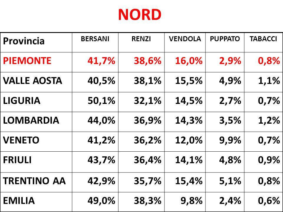 NORD Provincia BERSANIRENZIVENDOLAPUPPATOTABACCI PIEMONTE41,7%38,6%16,0%2,9%0,8% VALLE AOSTA40,5%38,1%15,5%4,9%1,1% LIGURIA50,1%32,1%14,5%2,7%0,7% LOM
