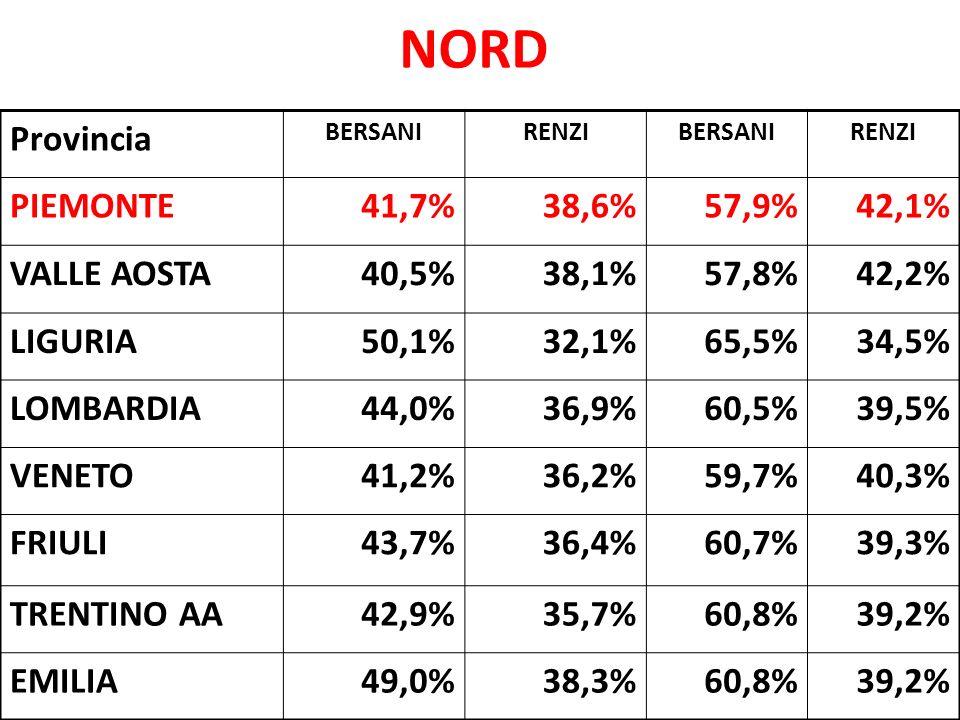 NORD Provincia BERSANIRENZIBERSANIRENZI PIEMONTE41,7%38,6%57,9%42,1% VALLE AOSTA40,5%38,1%57,8%42,2% LIGURIA50,1%32,1%65,5%34,5% LOMBARDIA44,0%36,9%60