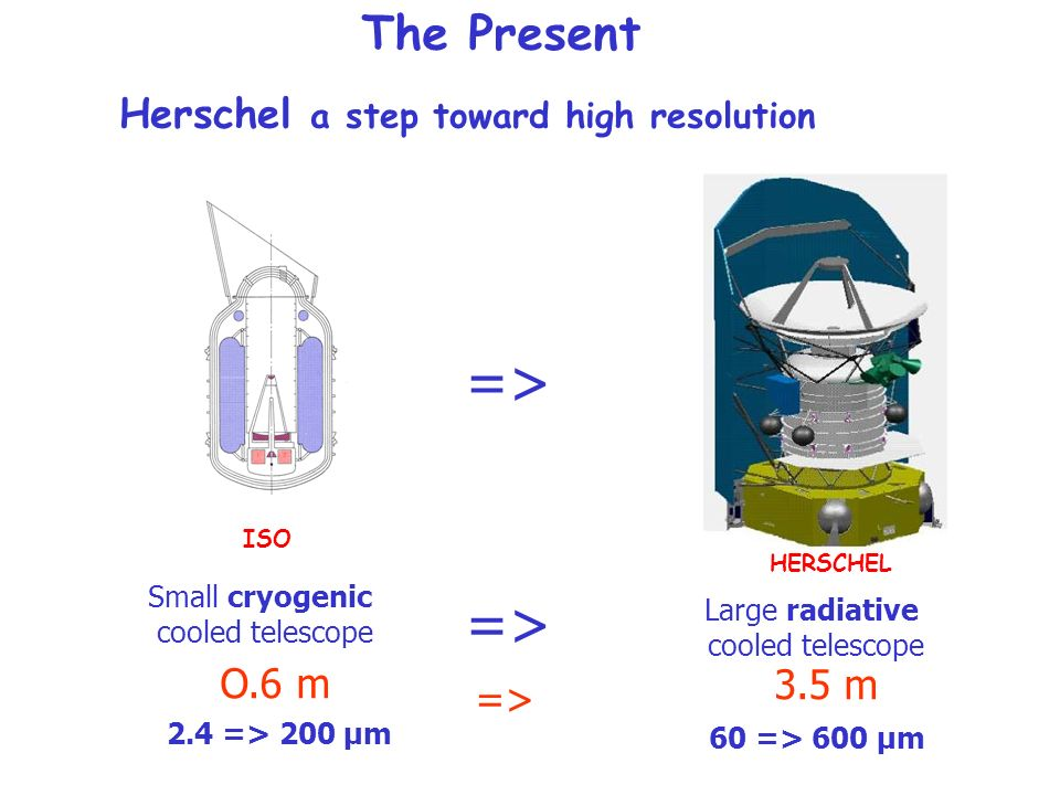 Herschel a step toward high resolution O.6 m Small cryogenic cooled telescope 2.4 => 200 µm ISO Large radiative cooled telescope 60 => 600 µm HERSCHEL