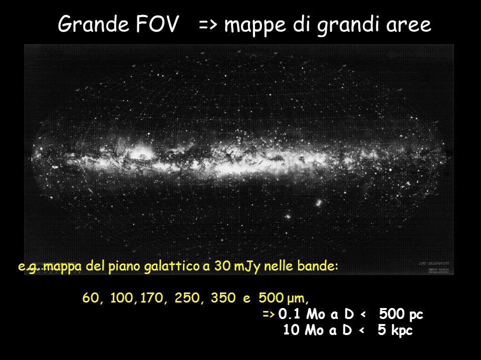 Grande FOV => mappe di grandi aree e.g. mappa del piano galattico a 30 mJy nelle bande: 60, 100, 170, 250, 350 e 500 μm, => 0.1 Mo a D < 500 pc 10 Mo