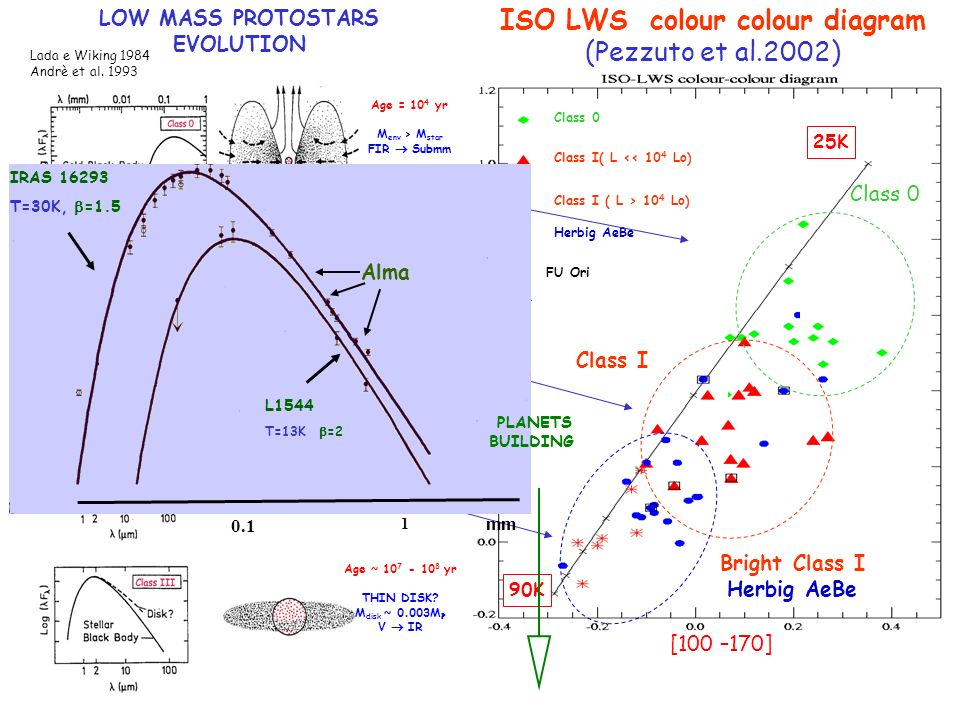 Bright Class I Herbig AeBe Class I( L << 10 4 Lo) Class 0 Class I ( L > 10 4 Lo) Herbig AeBe FU Ori [100 –170] Class I [60-100] ISO LWS colour colour