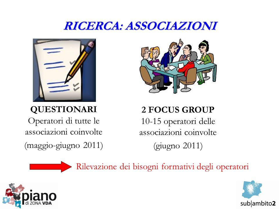 RICERCA: ASSOCIAZIONI QUESTIONARI Operatori di tutte le associazioni coinvolte (maggio-giugno 2011) 2 FOCUS GROUP 10-15 operatori delle associazioni coinvolte (giugno 2011) Rilevazione dei bisogni formativi degli operatori