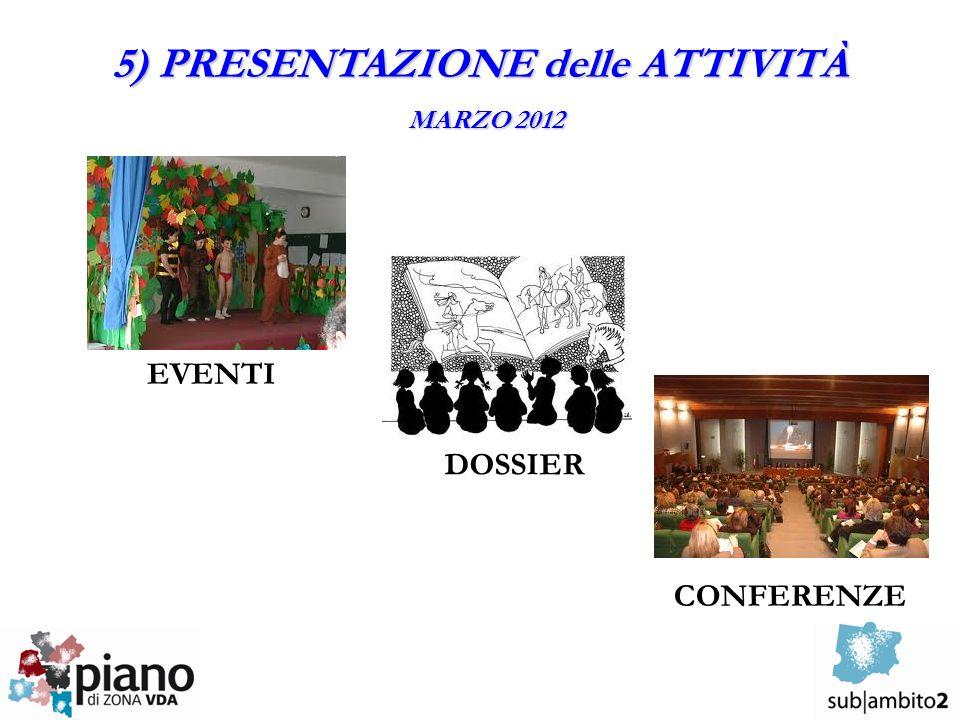 5) PRESENTAZIONE delle ATTIVITÀ MARZO 2012 EVENTI DOSSIER CONFERENZE