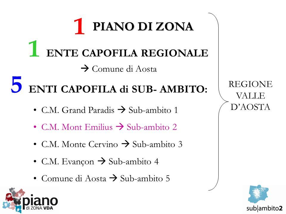 PIANO DI ZONA 1 REGIONE VALLE DAOSTA 5 ENTI CAPOFILA di SUB- AMBITO: C.M.