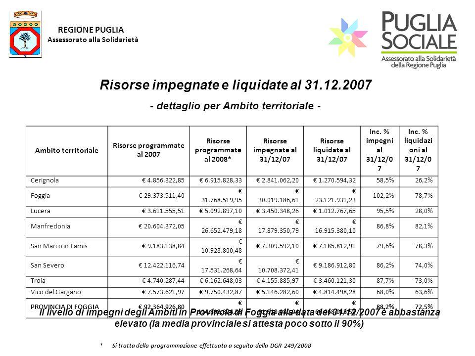 REGIONE PUGLIA Assessorato alla Solidarietà Ambito territoriale Risorse programmate al 2007 Risorse programmate al 2008* Risorse impegnate al 31/12/07 Risorse liquidate al 31/12/07 Inc.