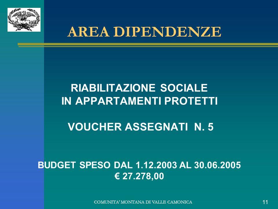 COMUNITA' MONTANA DI VALLE CAMONICA 11 AREA DIPENDENZE RIABILITAZIONE SOCIALE IN APPARTAMENTI PROTETTI VOUCHER ASSEGNATI N. 5 BUDGET SPESO DAL 1.12.20