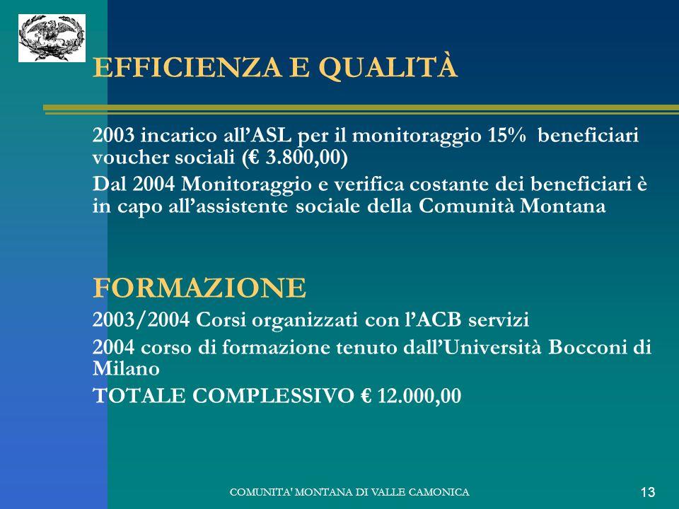 COMUNITA' MONTANA DI VALLE CAMONICA 13 EFFICIENZA E QUALITÀ 2003 incarico allASL per il monitoraggio 15% beneficiari voucher sociali ( 3.800,00) Dal 2