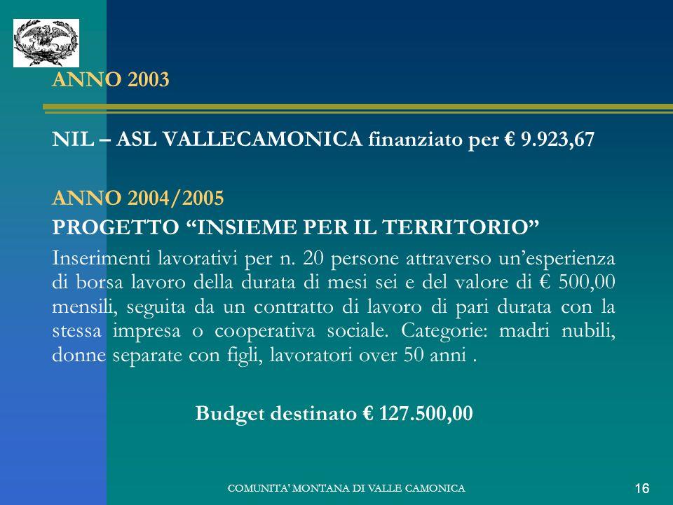 COMUNITA MONTANA DI VALLE CAMONICA 16 ANNO 2003 NIL – ASL VALLECAMONICA finanziato per 9.923,67 ANNO 2004/2005 PROGETTO INSIEME PER IL TERRITORIO Inserimenti lavorativi per n.
