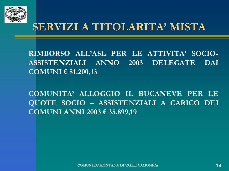 COMUNITA MONTANA DI VALLE CAMONICA 18 SERVIZI A TITOLARITA MISTA RIMBORSO ALLASL PER LE ATTIVITA SOCIO- ASSISTENZIALI ANNO 2003 DELEGATE DAI COMUNI 81.200,13 COMUNITA ALLOGGIO IL BUCANEVE PER LE QUOTE SOCIO – ASSISTENZIALI A CARICO DEI COMUNI ANNI 2003 35.899,19