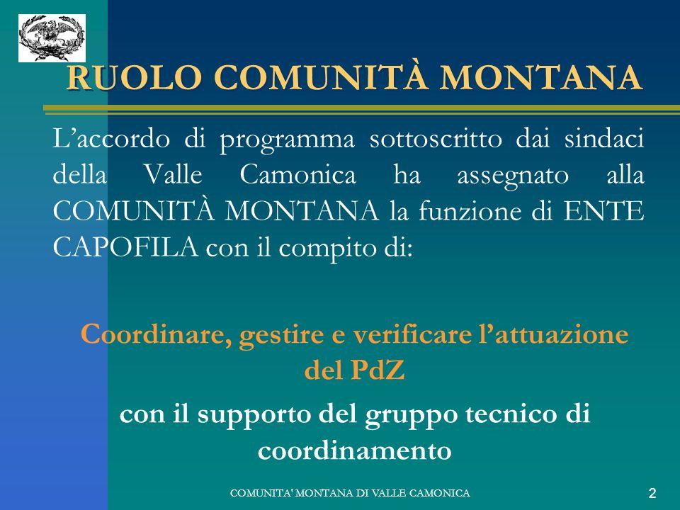 COMUNITA' MONTANA DI VALLE CAMONICA 2 RUOLO COMUNITÀ MONTANA Laccordo di programma sottoscritto dai sindaci della Valle Camonica ha assegnato alla COM