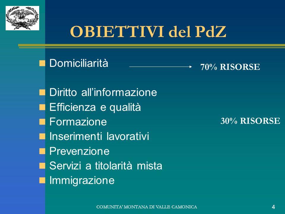COMUNITA' MONTANA DI VALLE CAMONICA 4 OBIETTIVI del PdZ Domiciliarità Diritto allinformazione Efficienza e qualità Formazione Inserimenti lavorativi P